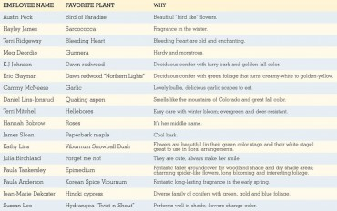 Valley Nursery Employee Picks 2013