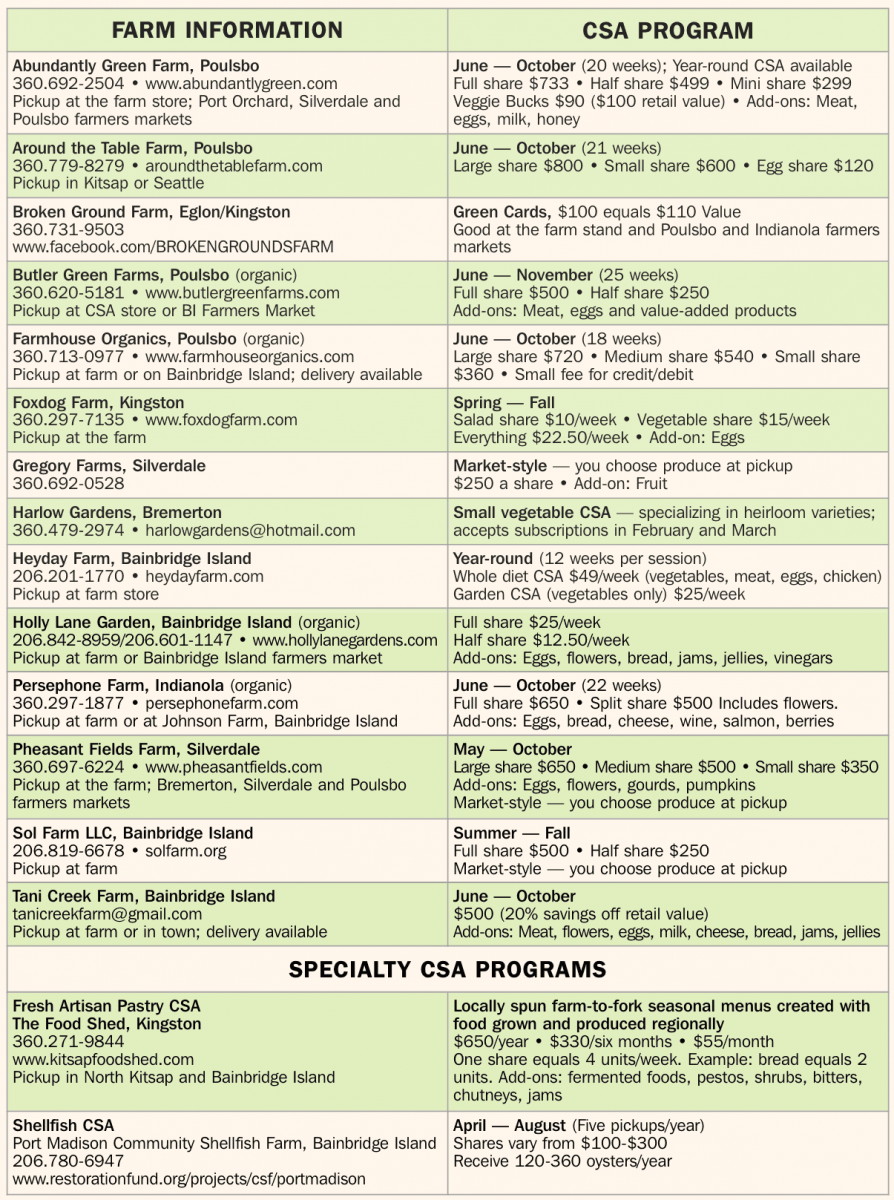 how to start a csa farm