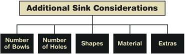 Additional Sink Considerations