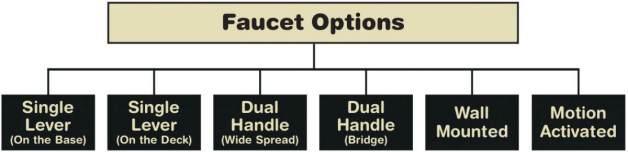 Faucet Options
