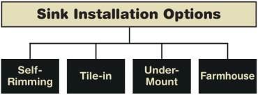 Sink Installation Options