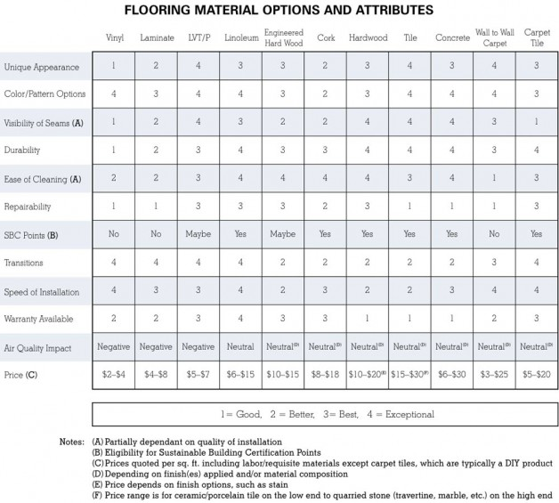 Flooring Material Options and Attributes
