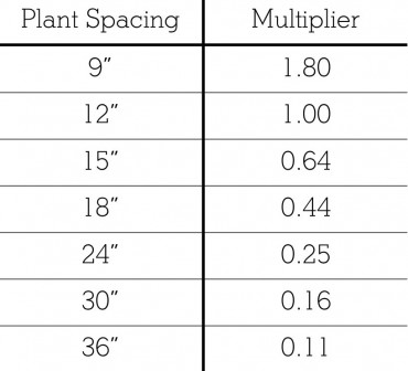 Plant Spacing Chart