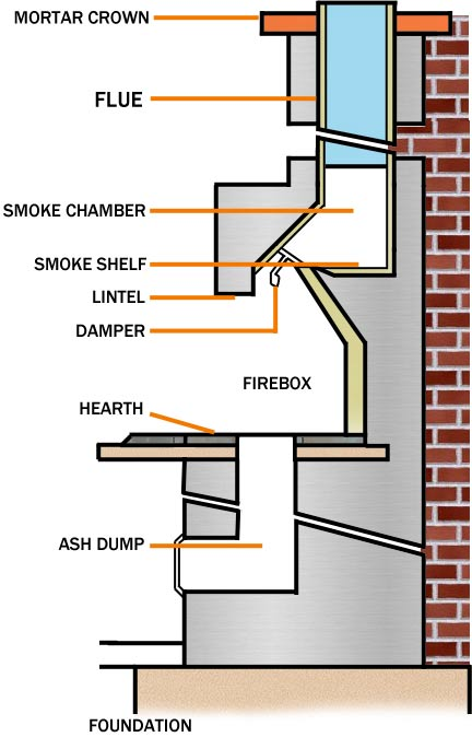 Wshg net cozy up selecting the right fireplace for for Anatomy of a chimney