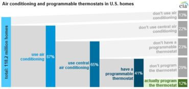 Source: U.S. Energy Information Administration, 2015 Residential Energy Consumption Survey