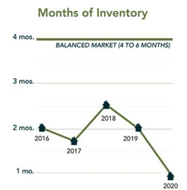 MLS low inventory graph